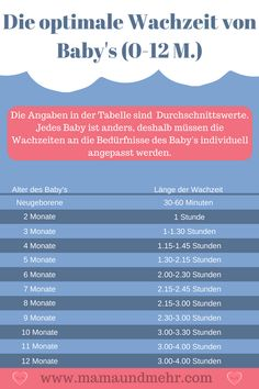 Die Optimale Wachzeit – So Lange Sollte Dein Baby Zwischen Zwei Schlafperioden Wach Sein Many babies are tired without their parents suspecting. In this article, you'll find the average waking time of babies to help your baby fall asleep in time. Baby Tips, Baby Care Tips, Baby Hacks, Parenting Teens, Parenting Hacks, Baby Room Boy, Thing 1, Happy Baby, Kids Health