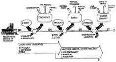 Very interesting overview of Systemic Thinking and how it interacts with other disciplines such as cybernetics and bionics. Cool Diagrams.