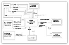 Dfd Diagram For Hotel Management System Data Modeling, Home Network, Projects To Try, Gadgets, Hotels, Photograph, Floor Plans, Management, Boards