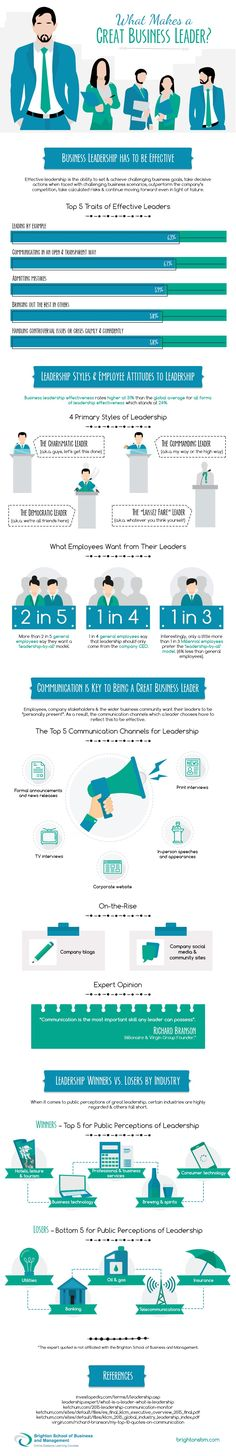 Well, this infograph shows it one more time: LEADERSHIP is defined to a great deal by communication skills!
