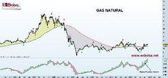 gas natural Trade Market, Line Chart, Natural, Nature, Au Natural