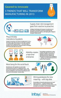 Infographically speaking: manufacturing in 2013