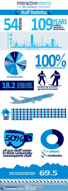Infographic - What makes our staff so knowledgeable about ski holidays.
