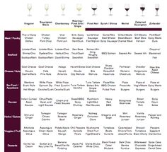 Wine, cheese and food pairings chart