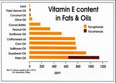 Vitamin E content in Fats & Oils The Red Palm Oil is very good for you and easy to cook with. Use sparingly because it is pricey. Coconut Oil For Lips, Red Palm Oil, Cooking With Coconut Oil, Vitamins For Skin, Peanut Oil, Safflower Oil, Healthy Oils, Stop Eating, Skin Problems
