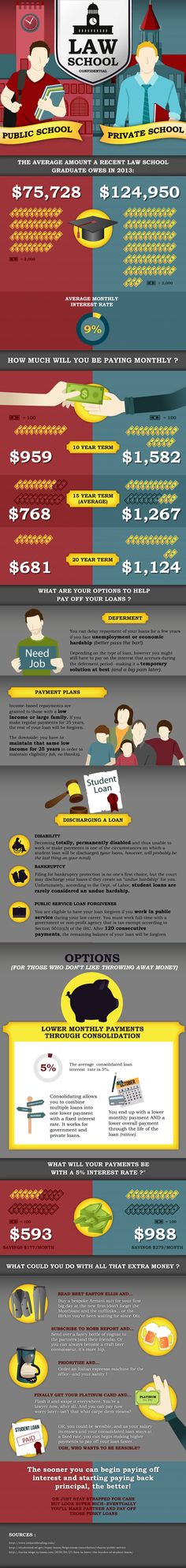 The average student loan a recent law school graduate owes in 2013