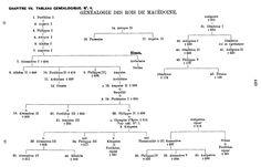 """Genealogy of the Kings of Macedonia (1889), by Anthony Stokvis (1855-1924), from """"Manuel d'Histoire, de Généalogie et de Chronologie de tous les états du globe"""" (1887-1893), volume 2, page 449."""