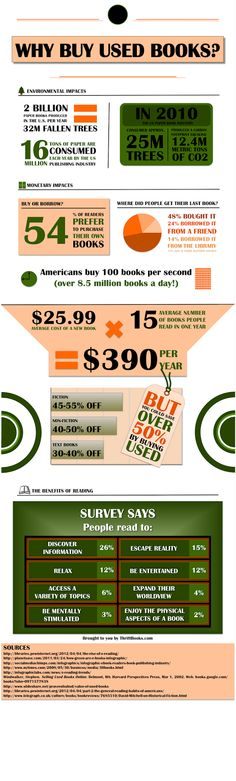 [Infographics] Why Buy Used Books? ~ We Fancy Books