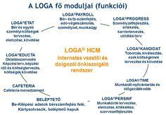 A LOGA szoftver adatbázis szinten integrálva tartalmazza a #bérszámfejtéssel együtt a HR funkciókat is: #toborzás, #kiválasztás, teljesítményértékelés, #karriermenedzsment, oktatásszervezés, #cafeteria, #munkaidő nyilvántartás, #beléptetés, bérköltség-tervezés.