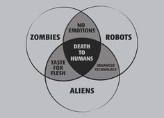 Venn diagram - Zombies, Robots, Aliens