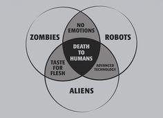 Venn diagram - Zombies, Robots, Aliens