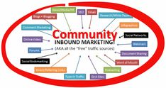 Inbound Marketing encompasses areas such as SEO, Social Media, content, blogging, email, PR and Q/forums (among others). What's the one thing that all of those have in common? Community. (SEOmoz)