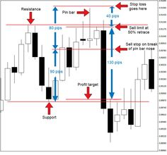 forex-pinbar-trading-strategy