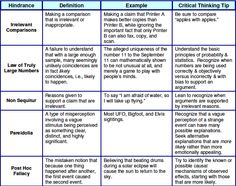 logical fallacies examples - Google Search