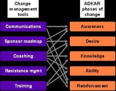Change Management Process and Model - Prosci's methodology