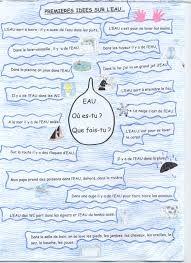 l'eau en maternelle fiches - Recherche Google