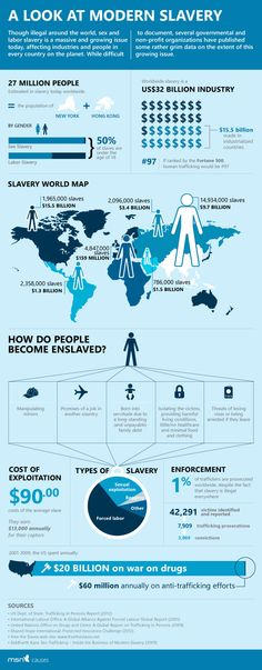 A look at modern slavery.  Infograph on human trafficking put together by MSN Causes.