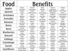 Food Benefits A - Ca ~cThe Witch's Kitchen ~ Temple Illuminatus