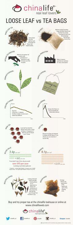 Loose Leaf vs Tea Bags. Infographic from chinalifeweb.com / Foglie di Tè sfuse a confronto con il Tè in bustine. Informazioni grafiche da