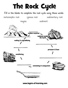 1000 images about rock cycle teaching strategies on pinterest rock cycle sedimentary rock. Black Bedroom Furniture Sets. Home Design Ideas