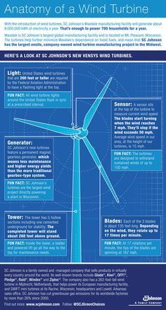 Here's how we're using wind to power our largest manufacturing plant!