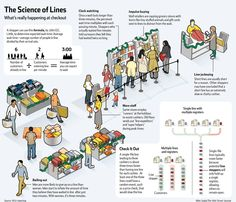 next time you're shopping, use this formula for calculating how long the line is...