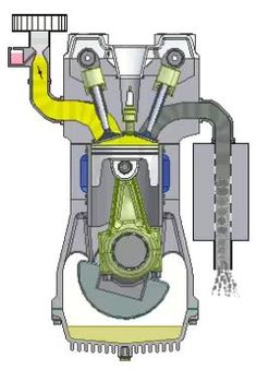 Science and technology: Otto engine or Four stroke engine Motorcycle Engine, Car Engine, Mechanical Design, Mechanical Engineering, Four Stroke Engine, Automotive Engineering, Automotive Art, Engine Repair, Combustion Engine