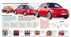 Inforagrafía sobre las caracteristicas de las tres generaciones del VW Beetle