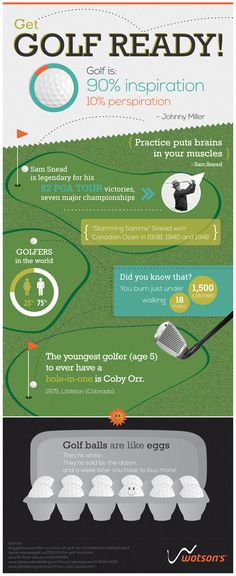 Infographic: Golf is 90 percent inspiration and 10 percent perspiration. Johnny Miller Quote | Watson's Sport
