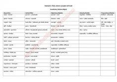İngilizce -1 Final Sınavı Çalışma Notları -  http://www.vizefinalsorupaylasimi.com/2989-ingilizce-1-final-sinavi-calisma-notlari.html