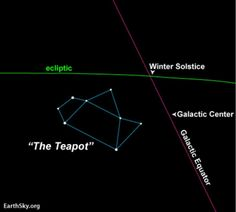 From the Northern Hemisphere, look southward in July and August to find the Teapot in Sagittarius. Notice 2 points: galactic center and…