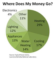 Ever think about improving your energy efficiency?