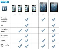Which iOS 6 features will you miss out on?