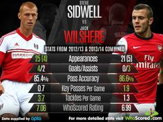 Steve Sidwell vs Jack Wilshere | Fulham & Arsenal | 2012/13 - 2013/14