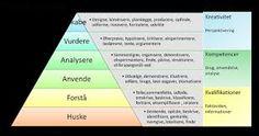 Billedresultat for synlig læring plakater Diagram, Chart