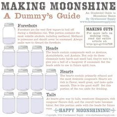 Making moonshine, a guide for dummies.