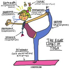 What is Ashtanga yoga way of life? Ashtanga Yoga, Kundalini Yoga, Vinyasa Yoga, Yin Yoga, Namaste Yoga, Iyengar Yoga, Yoga Meditation, Yoga Flow, Yoga Inspiration