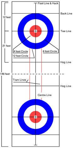 Layout of a curling rink Layout of a curling rink Curling Game, Olympic Curling, Middle School Fashion, Curling Stone, Curls Rock, Different Sports, Winter Festival, Winter Olympics, Chicago Cubs Logo