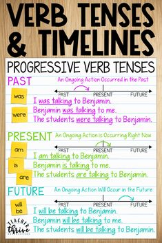I love using Timelines to teach verb tenses. They really help students understand the correct use of simple, progressive, and perfect verb tenses. verb, Teaching Verb Tenses Using Timelines Learn English Grammar, English Language Learners, Teaching English, Teaching Spanish, Tenses Chart, Verb Tenses, Tenses Grammar, Teaching Verbs, Teaching Writing