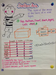 surface area anchor chart Math For 6th Graders, Sixth Grade Math, Math Charts, Math Anchor Charts, Math Literacy, Teaching Math, Numeracy, Math Lesson Plans, Math Lessons