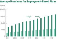 Premiums For Private Health Insurance Are High And Rising
