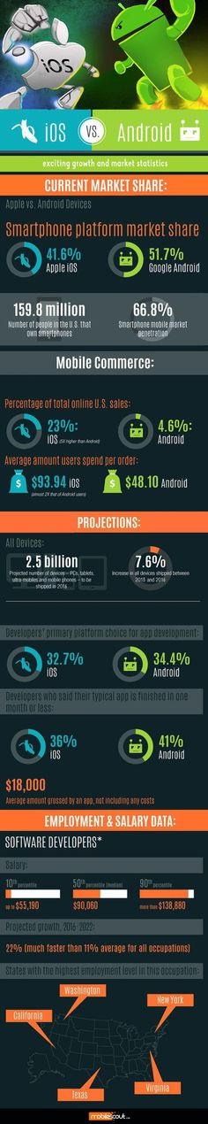 Android Vs iOS #Infographic #Android