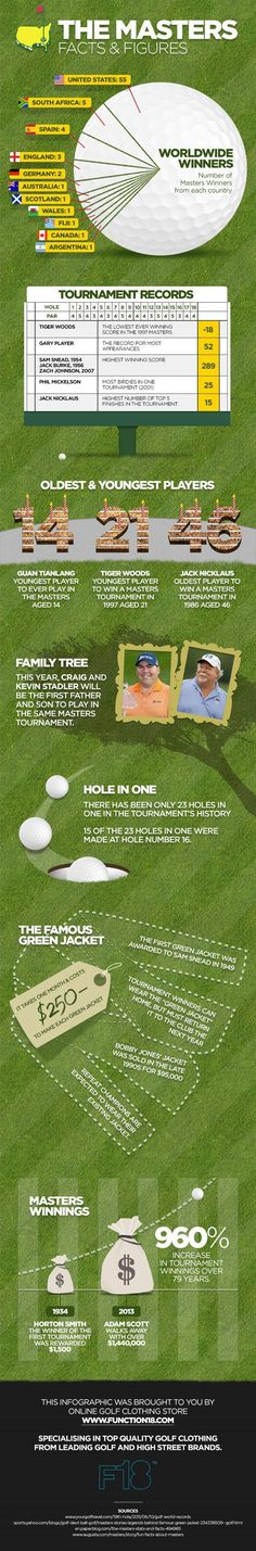 Infographic to get you excited about the Masters golf tournament