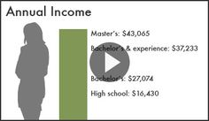 Human Capital: This video explains the concept of human captial and how it affects earning income- EconEdLink, The Council for Economic Education #Econ
