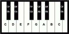 Learn to Play the Piano – Beginner Lesson for Older Kids & Teens Piano Chords Chart. This should help when I play the keyboard. I know the chords, but what configuration to play often eludes me. Now ANYONE Can Learn Piano or Keyboard pianofora.blogspot.com