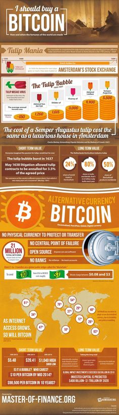 According to this info-graphic, it still looks good for getting into the Bitcoin investment game.