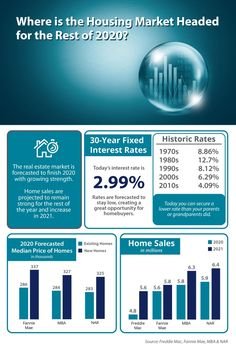 Where Is the Housing Market Headed for the Rest of 2020? [INFOGRAPHIC] Real Estate Articles, Real Estate Information, Real Estate News, Lowest Mortgage Rates, Las Vegas Homes, San Diego Houses, Home Ownership, Real Estate Marketing, Home Buying
