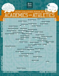 Colleges: Athletics and Academics. Georgia's in the good square! Purdue is right in the middle.