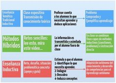 DIferencia entre métodos tradicionales e inductivos Classroom Board, Flipped Classroom, Flip Learn, Flipping, Trip Planning, Innovation, Teacher, Content, Learning