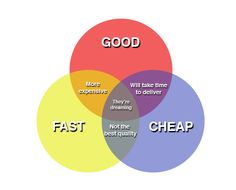 Good, Fast, Cheap: You Can Only Pick Two!   Musican Jennifer Kes Remington writes about working cheap vs. fast vs. good with clients.